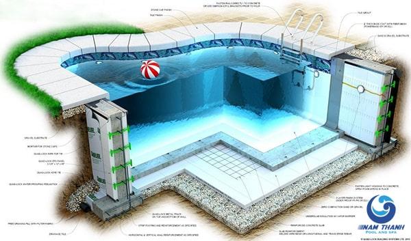 Chi phí xây dựng bể bơi - Ảnh 2