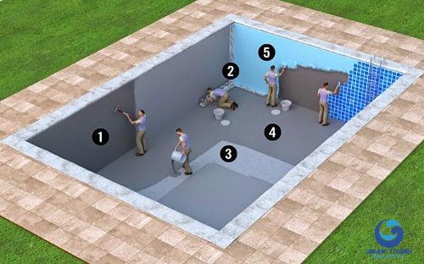 Quy trình thi công bể bơi - Ảnh 3