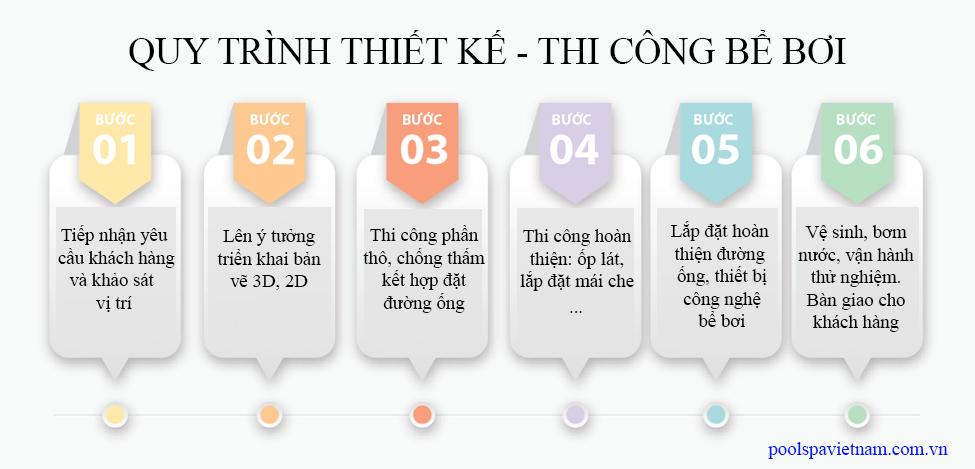 quy-trinh-thiet-ke-thi-cong-be-boi-nam-thanh-1